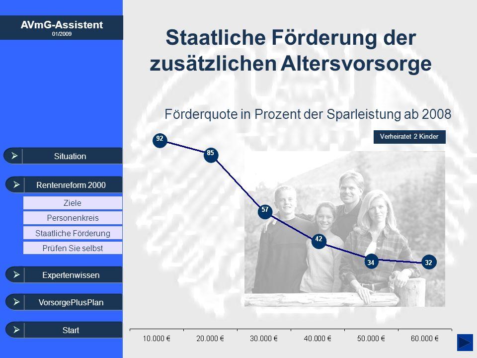 AVmG-Assistent 01/2009 Staatliche Förderung der zusätzlichen Altersvorsorge Förderquote in Prozent der Sparleistung ab 2008 Verheiratet 2 Kinder Situa