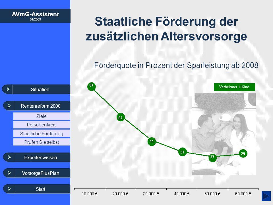AVmG-Assistent 01/2009 Staatliche Förderung der zusätzlichen Altersvorsorge Förderquote in Prozent der Sparleistung ab 2008 Verheiratet 1 Kind Situati