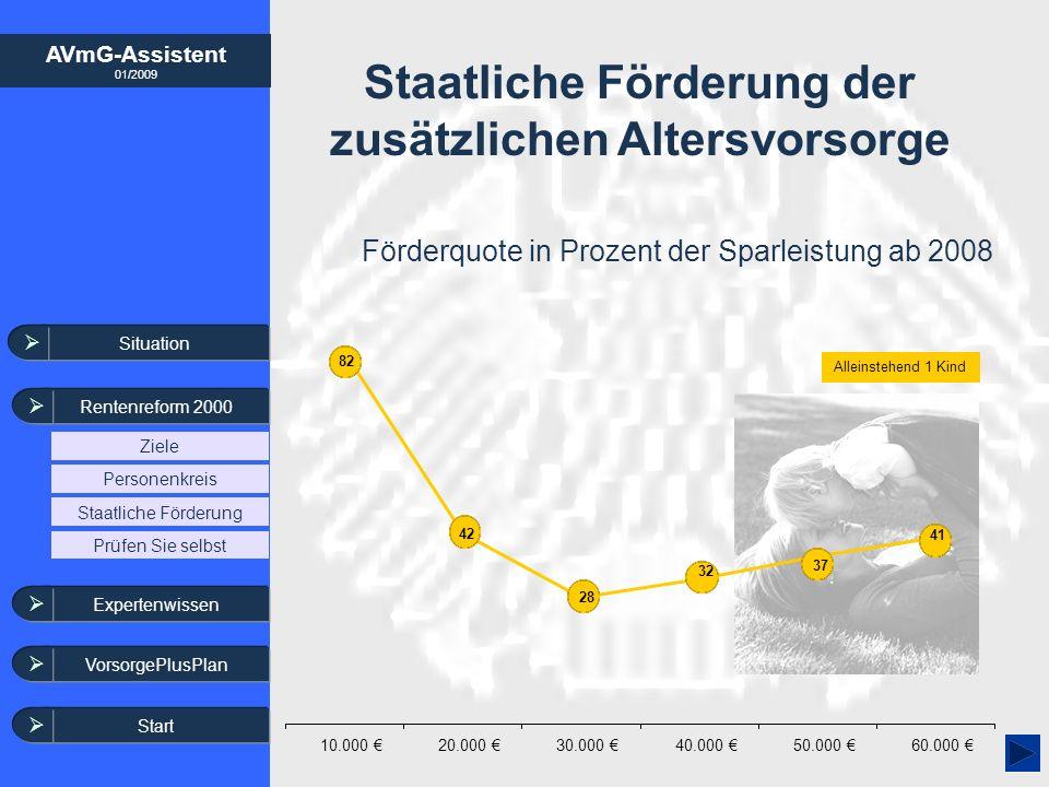 AVmG-Assistent 01/2009 Staatliche Förderung der zusätzlichen Altersvorsorge Förderquote in Prozent der Sparleistung ab 2008 Alleinstehend 1 Kind Situa