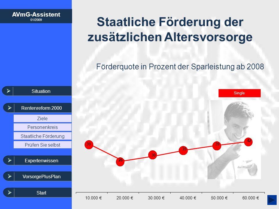 AVmG-Assistent 01/2009 Staatliche Förderung der zusätzlichen Altersvorsorge Förderquote in Prozent der Sparleistung ab 2008 Single Situation Rentenref