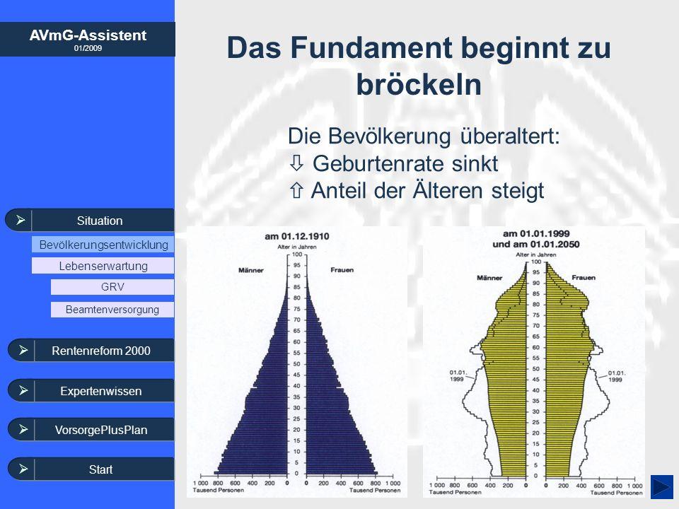AVmG-Assistent 01/2009 Situation Bevölkerungsentwicklung Lebenserwartung Das Fundament beginnt zu bröckeln Die Bevölkerung überaltert: Geburtenrate si
