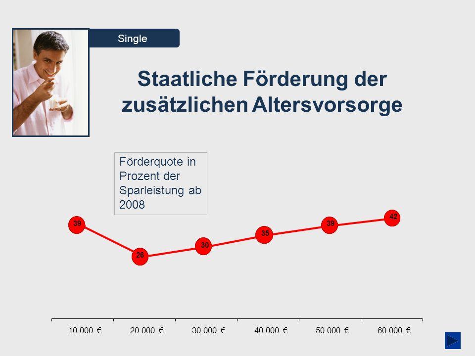 AVmG-Assistent 01/2009 Single Staatliche Förderung der zusätzlichen Altersvorsorge Förderquote in Prozent der Sparleistung ab 2008 10.000 20.000 30.00