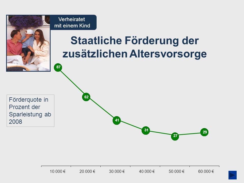 AVmG-Assistent 01/2009 Staatliche Förderung der zusätzlichen Altersvorsorge Verheiratet mit einem Kind Förderquote in Prozent der Sparleistung ab 2008