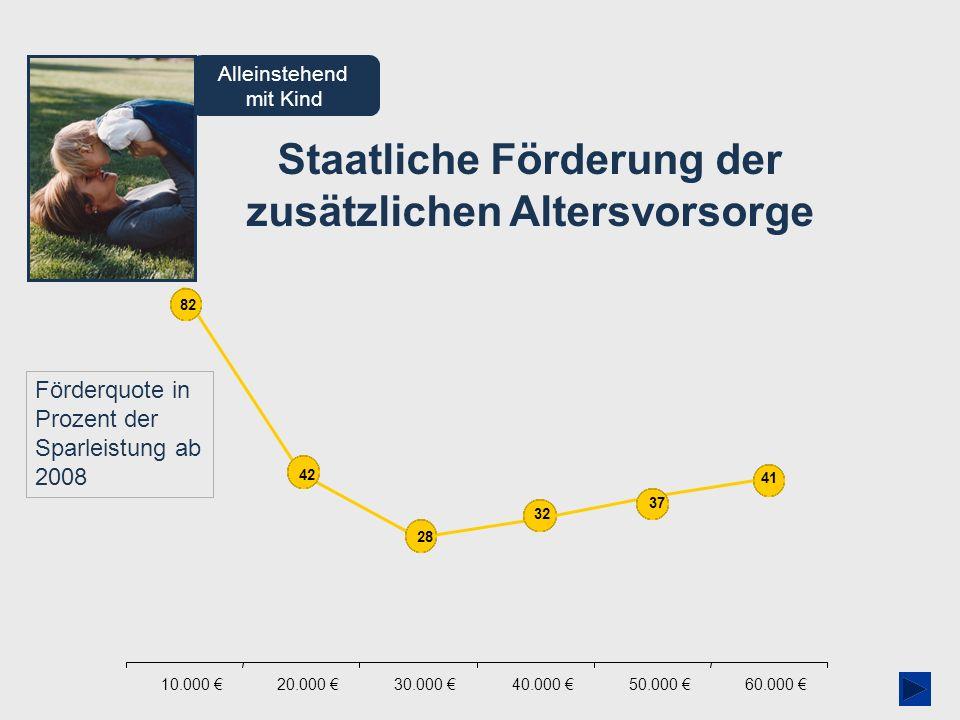 AVmG-Assistent 01/2009 Staatliche Förderung der zusätzlichen Altersvorsorge Alleinstehend mit Kind Förderquote in Prozent der Sparleistung ab 2008 10.