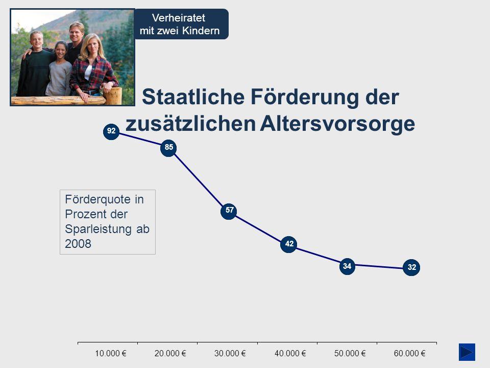 AVmG-Assistent 01/2009 Staatliche Förderung der zusätzlichen Altersvorsorge Verheiratet mit zwei Kindern Förderquote in Prozent der Sparleistung ab 20