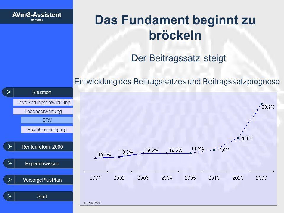 AVmG-Assistent 01/2009 Situation Bevölkerungsentwicklung Lebenserwartung GRV Beamtenversorgung Rentenreform 2000 Expertenwissen VorsorgePlusPlan Situation in der Beamtenversorgung Zahl der Versorgungsempfänger in der Beamten-/ und Soldatenversorgung 788.000 846.000 1.400.000 Quelle: 2.