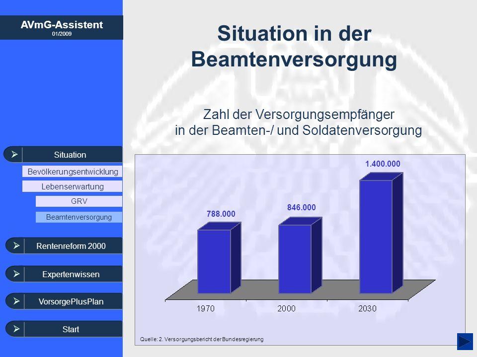 AVmG-Assistent 01/2009 Single Staatliche Förderung der zusätzlichen Altersvorsorge Förderquote in Prozent der Sparleistung ab 2008 10.000 20.000 30.000 40.000 50.000 60.000 35 30 26 39 42 39