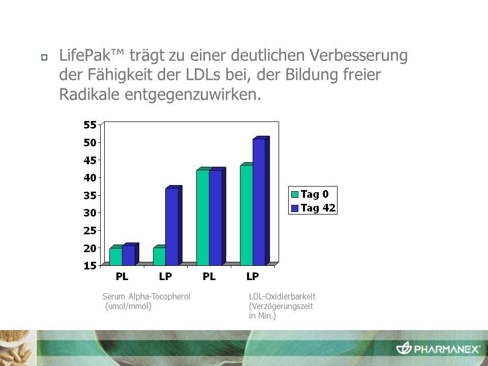 Serum Alpha-TocopherolLDL-Oxidierbarkeit (umol/mmol)(Verzögerungszeit in Min.) LifePak trägt zu einer deutlichen Verbesserung der Fähigkeit der LDLs b