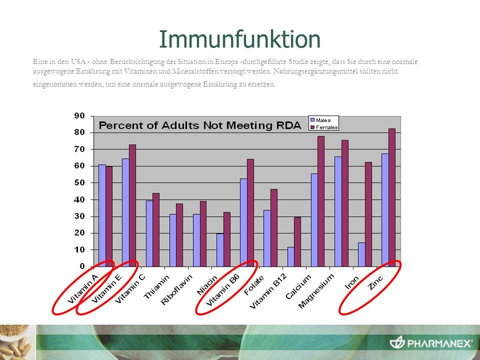 Immunfunktion Eine in den USA - ohne Berücksichtigung der Situation in Europa -durchgeführte Studie zeigte, dass Sie durch eine normale ausgewogene Er