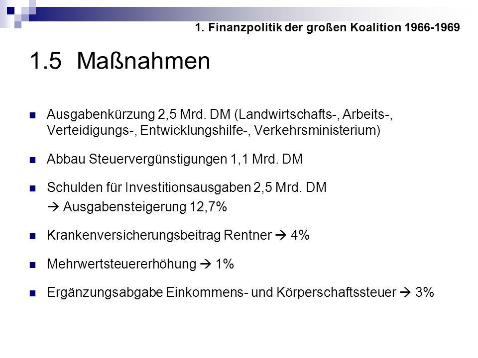 1.5 Maßnahmen Ausgabenkürzung 2,5 Mrd.