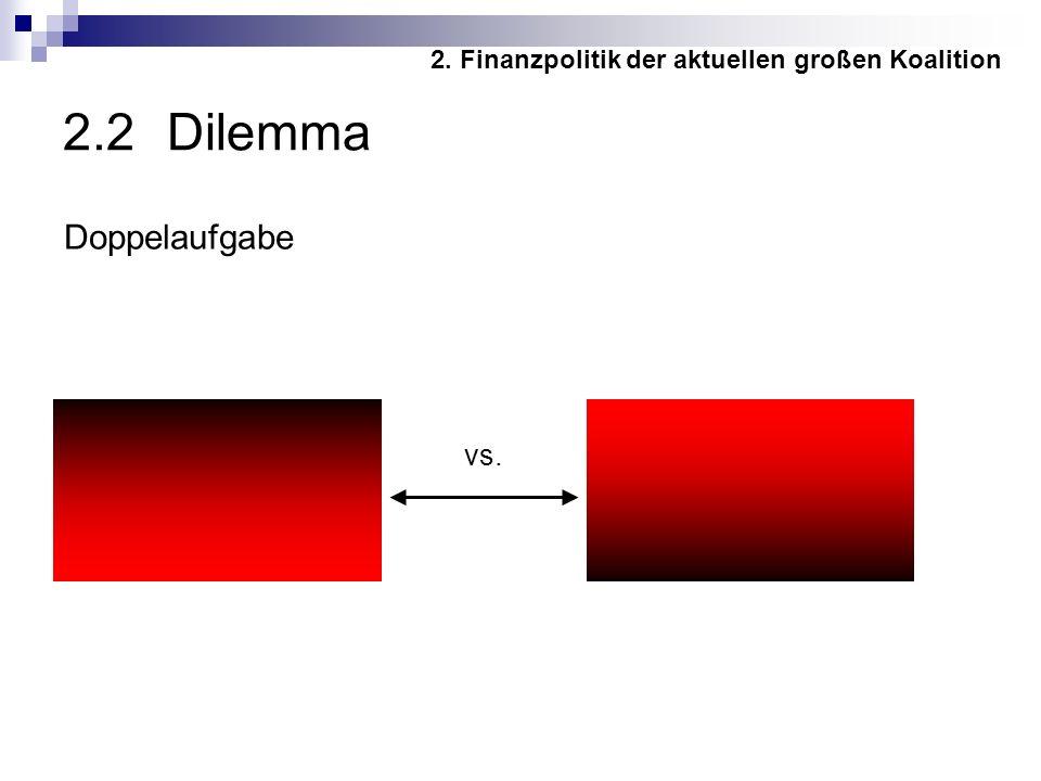 2.2 Dilemma Haushaltsausgleich Wirtschaft ankurbeln vs.