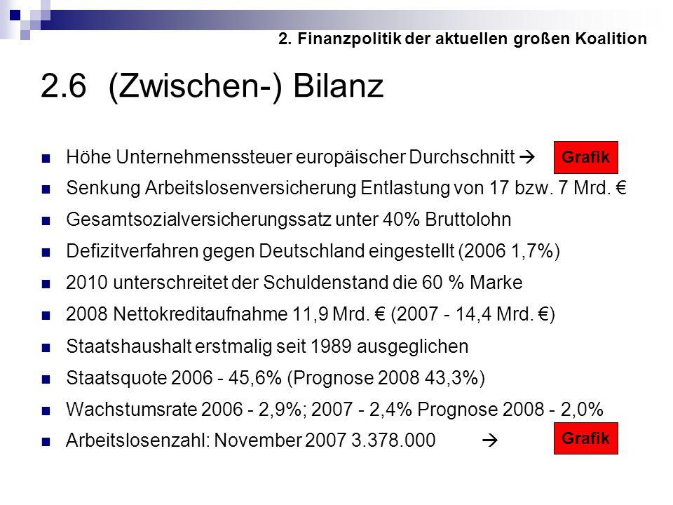 2.6 (Zwischen-) Bilanz Höhe Unternehmenssteuer europäischer Durchschnitt Senkung Arbeitslosenversicherung Entlastung von 17 bzw.