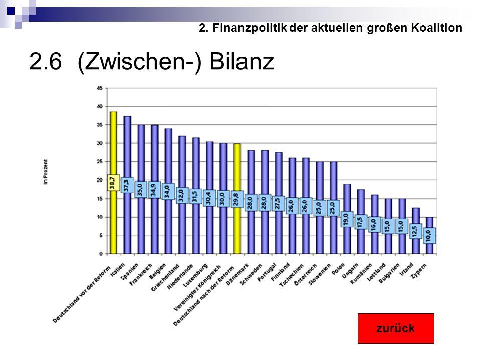 2.6 (Zwischen-) Bilanz 2. Finanzpolitik der aktuellen großen Koalition zurück