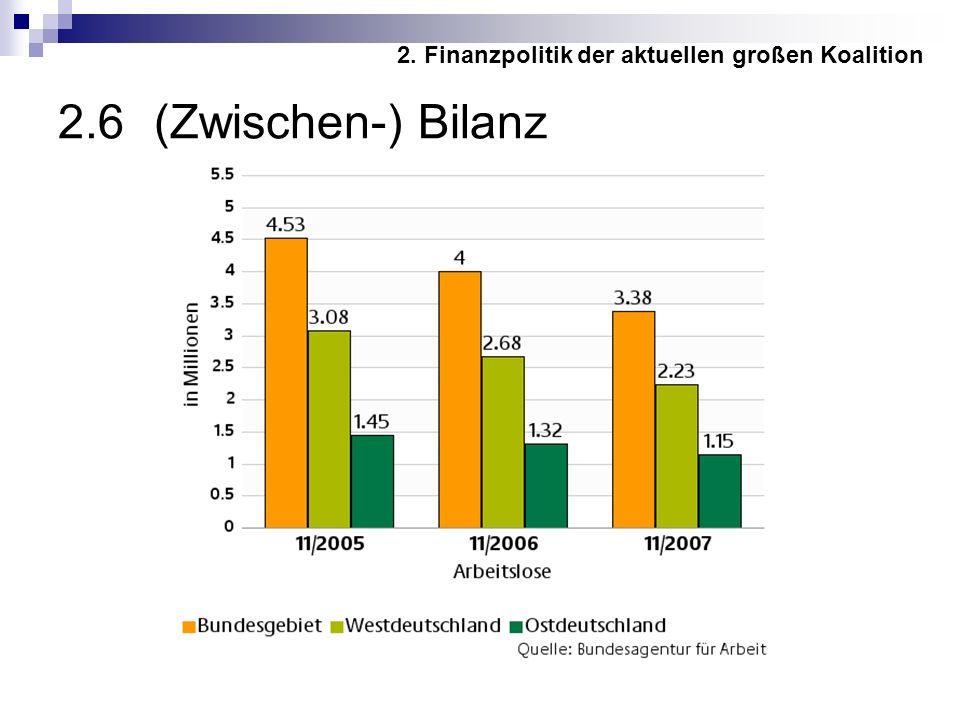 2.6 (Zwischen-) Bilanz 2. Finanzpolitik der aktuellen großen Koalition