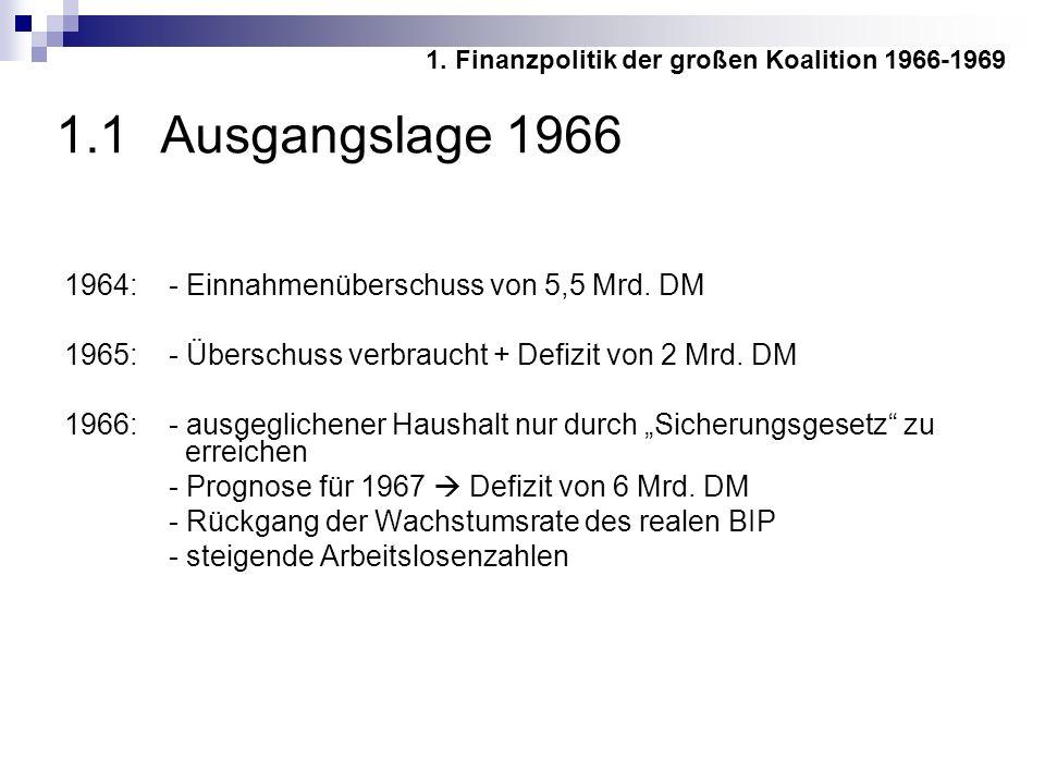 1.1 Ausgangslage 1966 1964:- Einnahmenüberschuss von 5,5 Mrd.