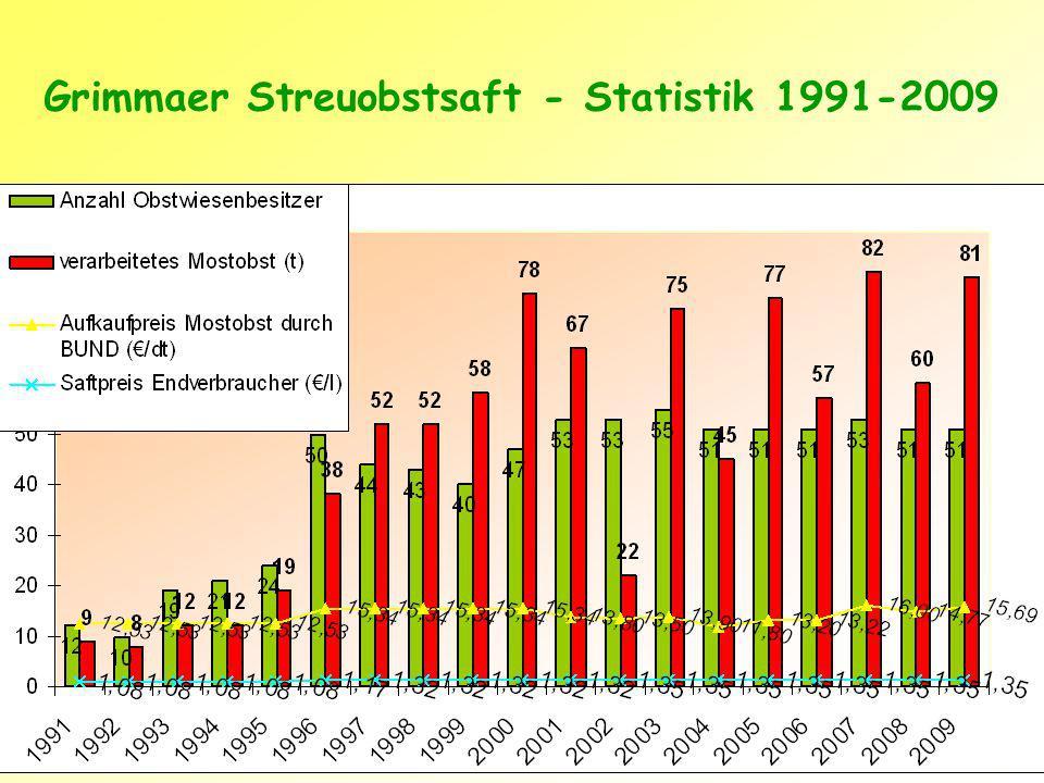Grimmaer Streuobstsaft - Statistik 1991-2009
