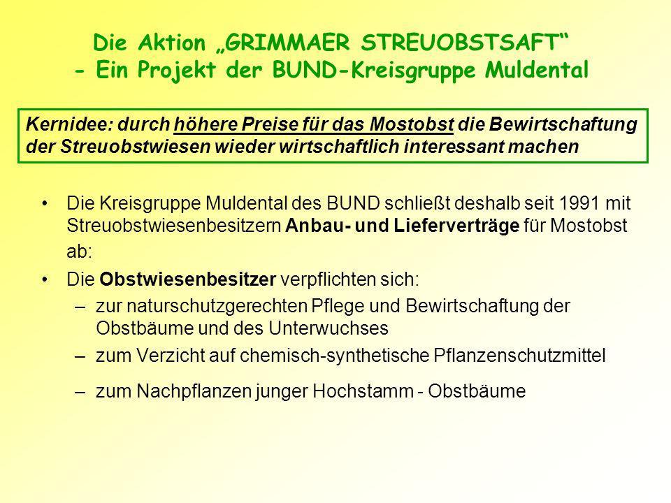 Grimmaer Apfelsaft 1991-1996 BUND-Kreisgruppe verpflichtete sich zu Aufkauf des Mostobstes für einen für die Bewirtschafter fairen Preis (20 DM + 3 x 0,7l Flaschen Saft je dt Mostobst) Separate Verarbeitung des Mostobstes in Kelterei Großbardau im Lohntausch und Vermarktung des Saftes durch BUND Der gezahlte Aufpreis musste durch den Saftverkauf wieder erwirtschaftet werden (1,49 DM je 0,7l-Flasche)