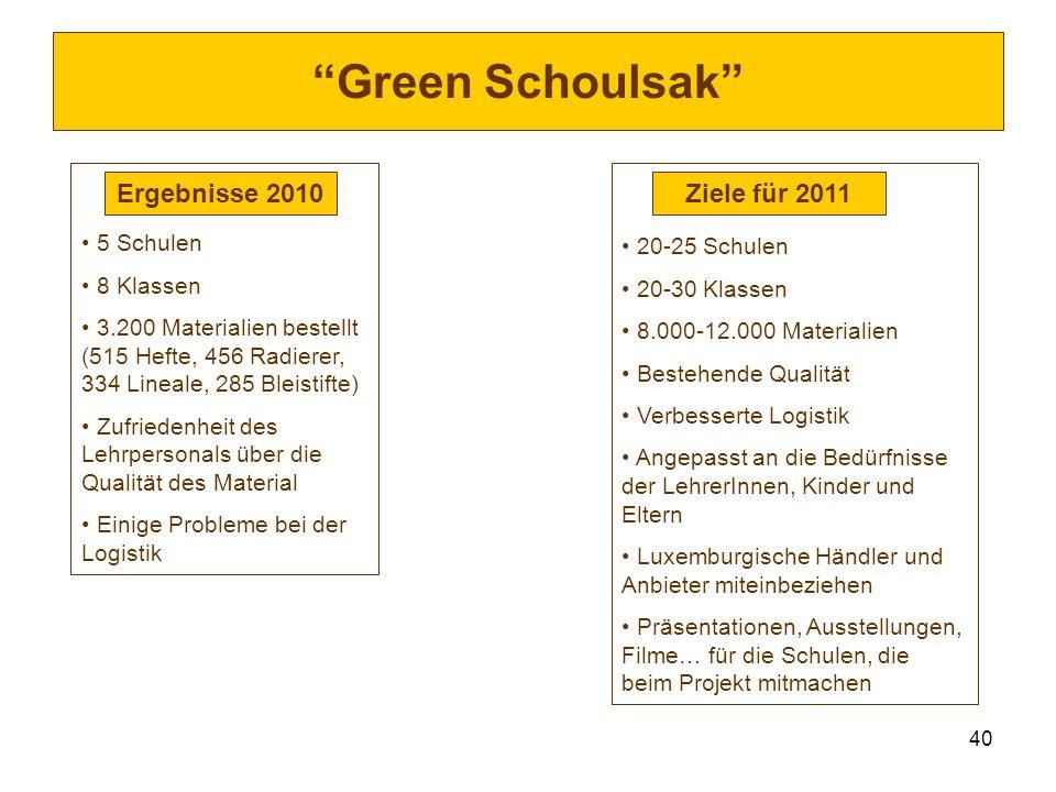 40 Green Schoulsak 5 Schulen 8 Klassen 3.200 Materialien bestellt (515 Hefte, 456 Radierer, 334 Lineale, 285 Bleistifte) Zufriedenheit des Lehrpersona