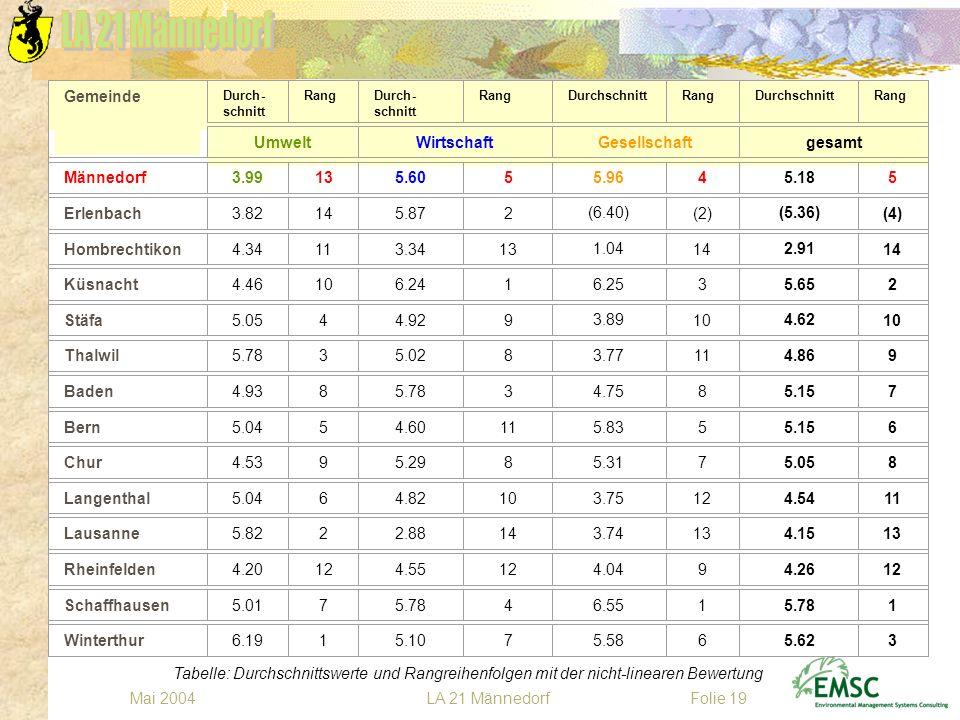 LA 21 MännedorfMai 2004Folie 19 Tabelle: Durchschnittswerte und Rangreihenfolgen mit der nicht-linearen Bewertung Gemeinde Durch- schnitt RangDurch- s
