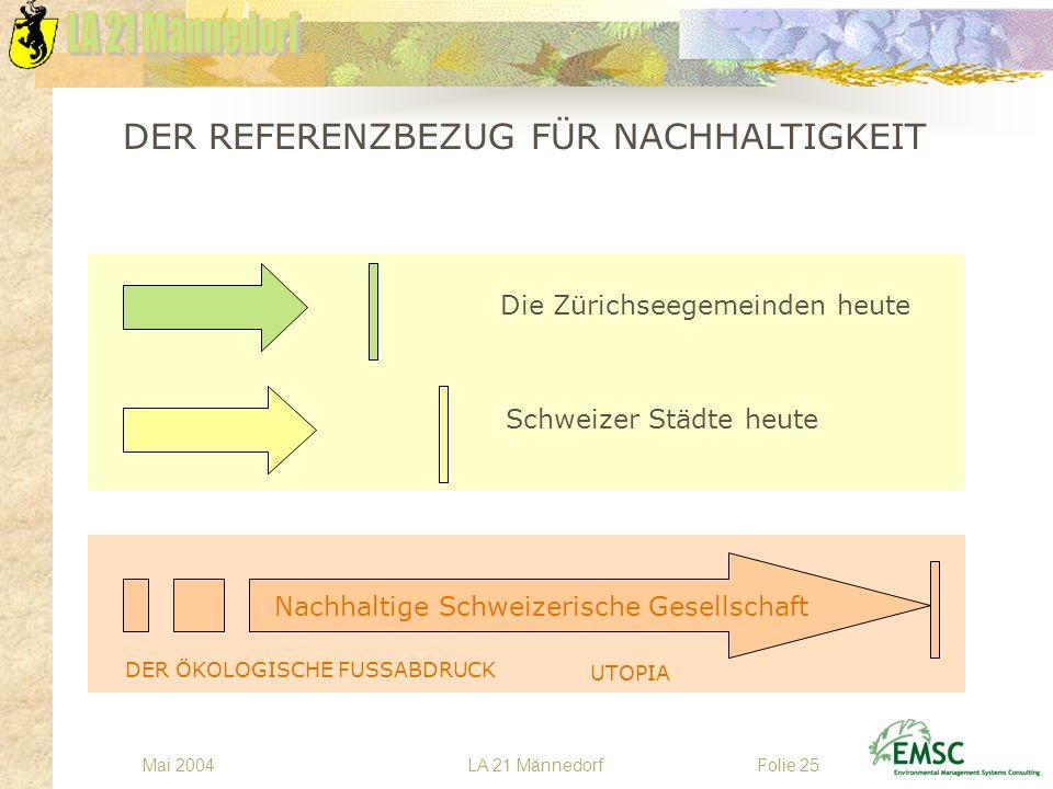LA 21 MännedorfMai 2004Folie 25 DER REFERENZBEZUG FÜR NACHHALTIGKEIT Die Zürichseegemeinden heute Schweizer Städte heute Nachhaltige Schweizerische Ge