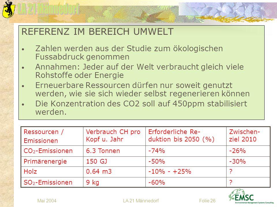 LA 21 MännedorfMai 2004Folie 26 REFERENZ IM BEREICH UMWELT Zahlen werden aus der Studie zum ökologischen Fussabdruck genommen Annahmen: Jeder auf der