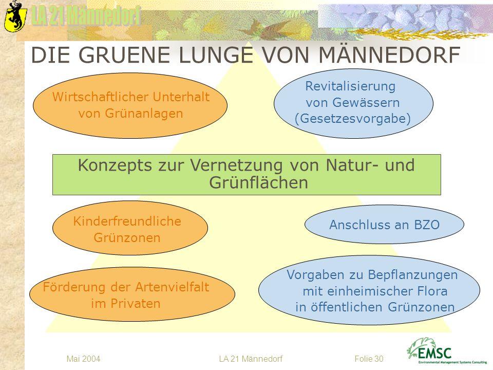 LA 21 MännedorfMai 2004Folie 30 Konzepts zur Vernetzung von Natur- und Grünflächen Anschluss an BZO Revitalisierung von Gewässern (Gesetzesvorgabe) Vo