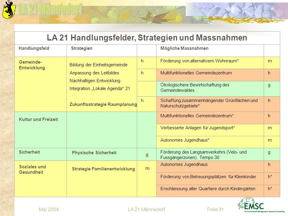 LA 21 MännedorfMai 2004Folie 31 Multifunktionelles Gemeindezentrum LA 21 Handlungsfelder, Strategien und Massnahmen HandlungsfeldStrategien Mögliche M