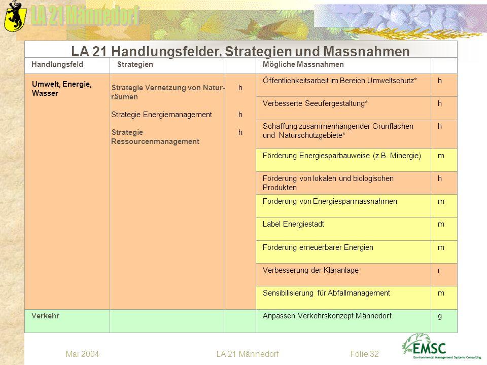 LA 21 MännedorfMai 2004Folie 32 Öffentlichkeitsarbeit im Bereich Umweltschutz*h Verbesserte Seeufergestaltung*h Schaffung zusammenhängender Grünfläche