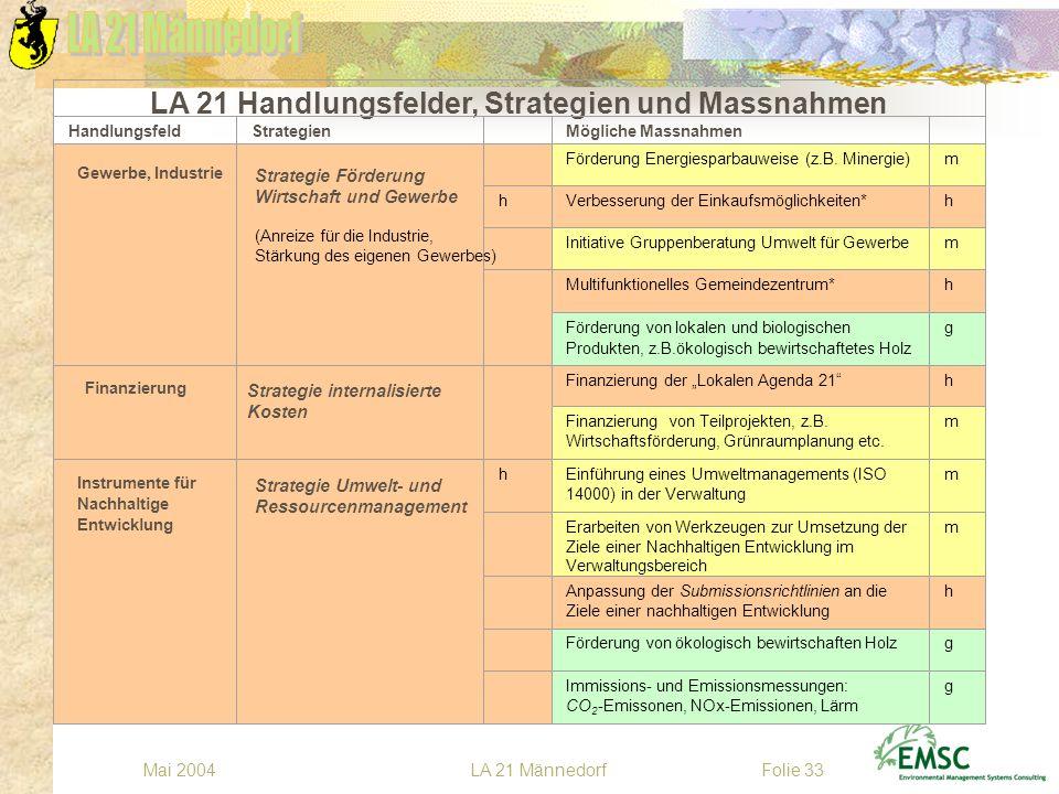 LA 21 MännedorfMai 2004Folie 33 Förderung Energiesparbauweise (z.B. Minergie)m hVerbesserung der Einkaufsmöglichkeiten*h Initiative Gruppenberatung Um
