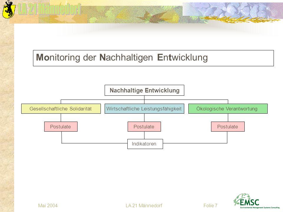 LA 21 MännedorfMai 2004Folie 7 Monitoring der Nachhaltigen Entwicklung Postulate Gesellschaftliche Solidarität Indikatoren Postulate Wirtschaftliche L