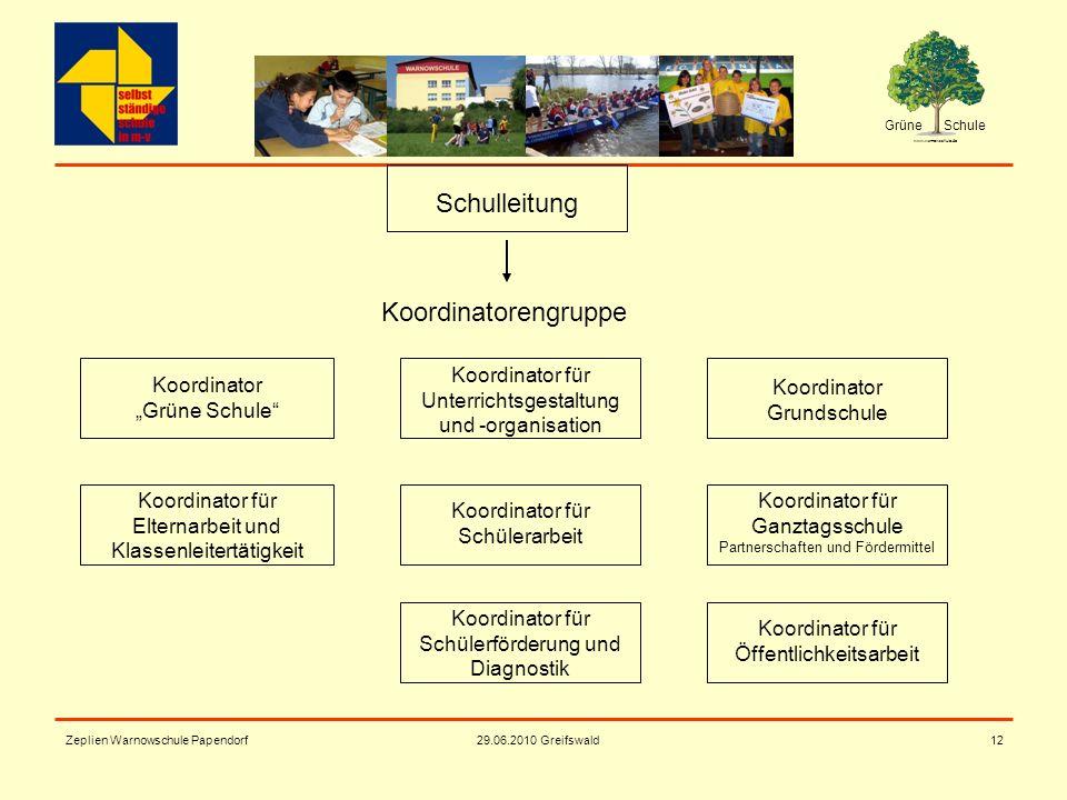 Grüne Schule www.warnowschule.de 29.06.2010 Greifswald Zeplien Warnowschule Papendorf12 Koordinator für Unterrichtsgestaltung und -organisation Koordi