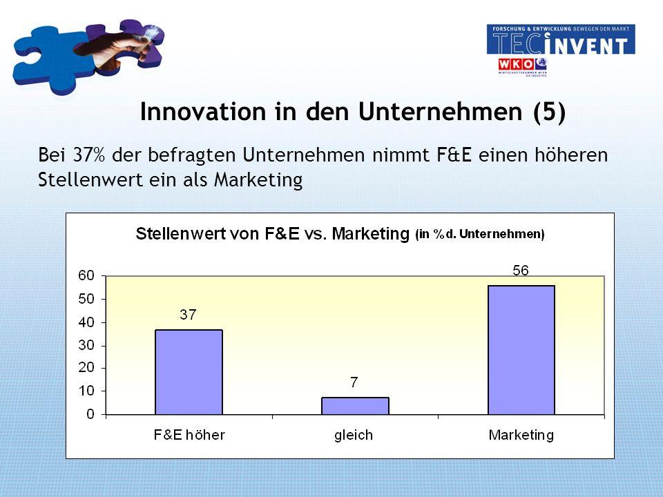 Innovation in den Unternehmen (5) Bei 37% der befragten Unternehmen nimmt F&E einen höheren Stellenwert ein als Marketing