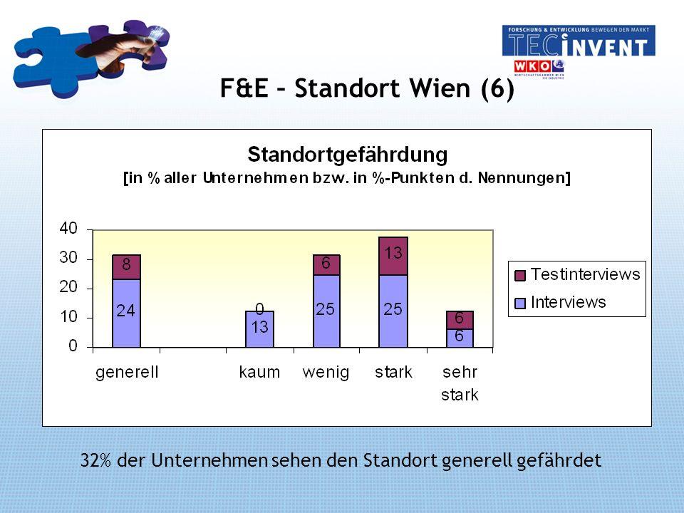 F&E – Standort Wien (6) 32% der Unternehmen sehen den Standort generell gefährdet