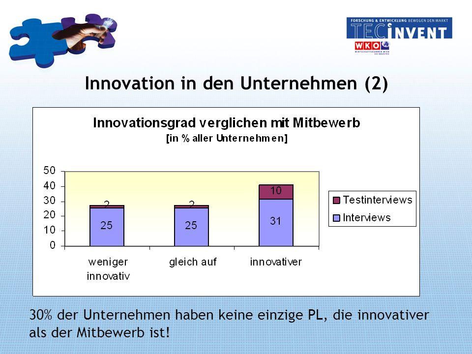 Innovation in den Unternehmen (2) 30% der Unternehmen haben keine einzige PL, die innovativer als der Mitbewerb ist!