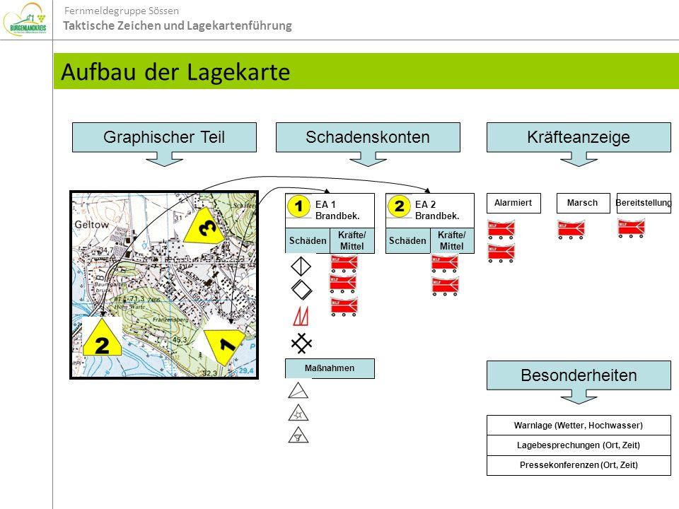 Fernmeldegruppe Sössen Taktische Zeichen und Lagekartenführung Aufbau der Lagekarte Schäden Graphischer TeilSchadenskonten Kräfte/ Mittel EA 1 Brandbe