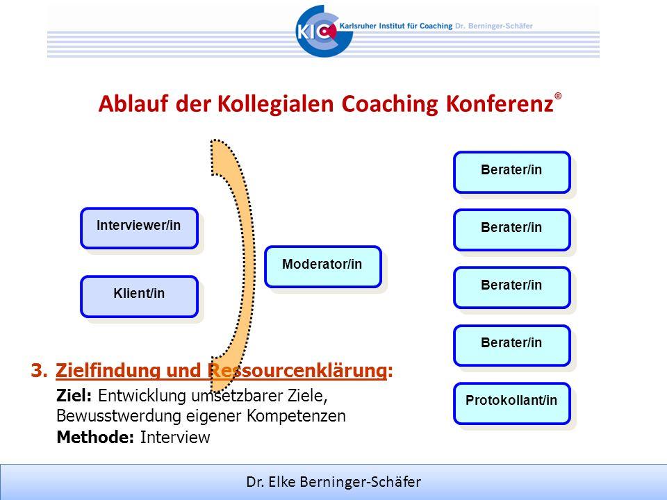 Dr. Elke Berninger-Schäfer 3.Zielfindung und Ressourcenklärung: Methode: Interview Ziel: Entwicklung umsetzbarer Ziele, Bewusstwerdung eigener Kompete