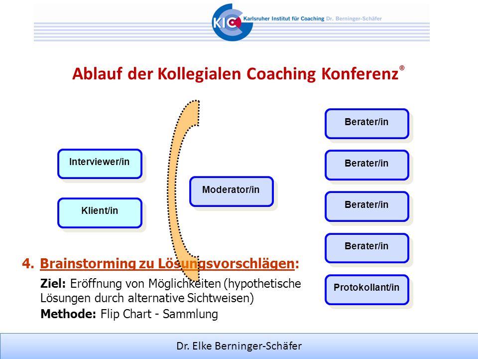 Dr. Elke Berninger-Schäfer Moderator/in Klient/in Interviewer/in Berater/in Protokollant/in Berater/in 4.Brainstorming zu Lösungsvorschlägen: Methode:
