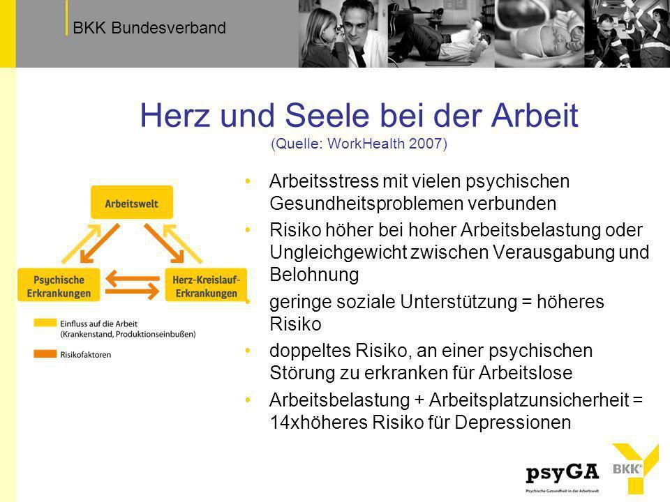 TextfeldBKK Bundesverband Herz und Seele bei der Arbeit (Quelle: WorkHealth 2007) Arbeitsstress mit vielen psychischen Gesundheitsproblemen verbunden