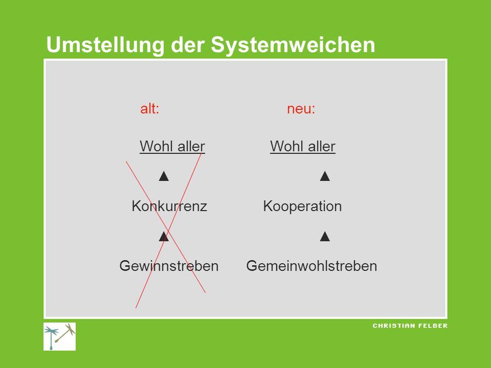 alt: neu: Wohl allerWohl aller Konkurrenz Kooperation Gewinnstreben Gemeinwohlstreben Umstellung der Systemweichen