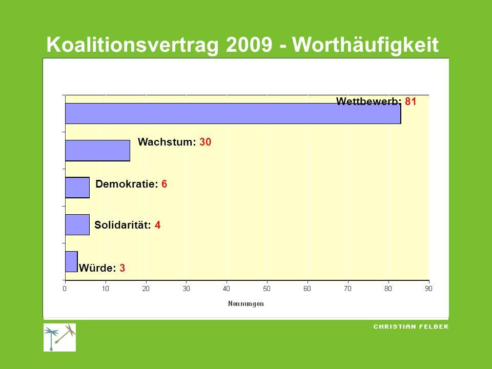 Koalitionsvertrag 2009 - Worthäufigkeit Wettbewerb: 81 Wachstum: 30 Demokratie: 6 Solidarität: 4 Würde: 3
