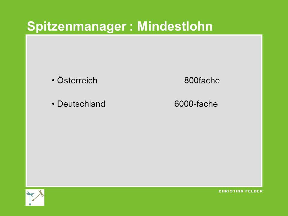 Österreich 800fache Deutschland 6000-fache Spitzenmanager : Mindestlohn