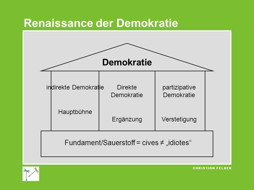 Renaissance der Demokratie Demokratie Fundament/Sauerstoff = cives idiotes indirekte Demokratie Hauptbühne Direkte Demokratie Ergänzung partizipative