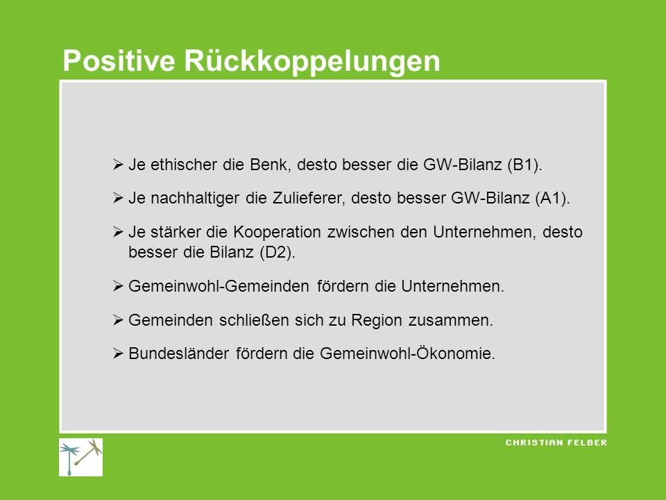 Positive Rückkoppelungen Je ethischer die Benk, desto besser die GW-Bilanz (B1). Je nachhaltiger die Zulieferer, desto besser GW-Bilanz (A1). Je stärk