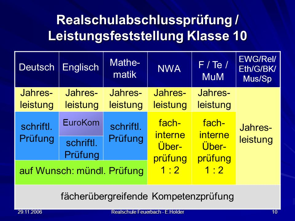 29.11.2006 Realschule Feuerbach - E.Holder 10 Realschulabschlussprüfung / Leistungsfeststellung Klasse 10 Englisch Mathe- matik Deutsch EWG/Rel/ Eth/G/BK/ Mus/Sp F / Te / MuM NWA Jahres- leistung schriftl.