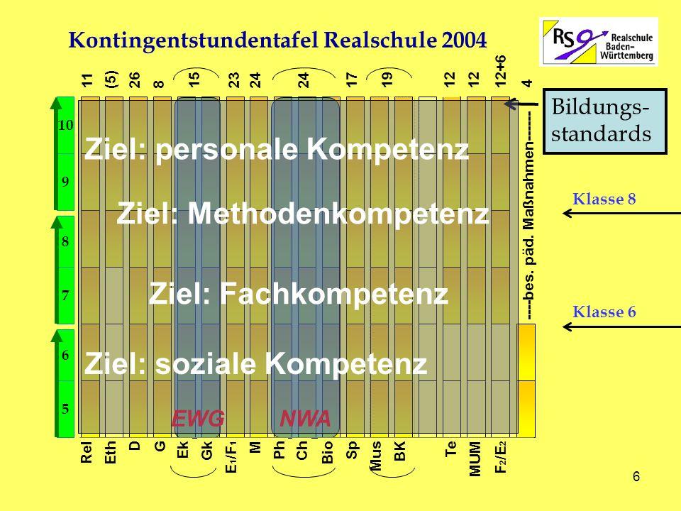 29.11.2006 Realschule Feuerbach - E.Holder 27 Realschule Baden-Württemberg Lernende Schule innovativ denken real handeln Qualität sichern V i e l e n D a n k f ü r I h r e A u f m e r k s a m k e i t !