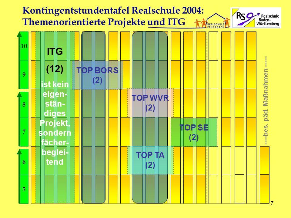 29.11.2006Realschule Feuerbach - E.Holder8 Kontingentstundentafel der RS Feuerbach 10444322[2] 9444322 84533112 743432221 65442222 5544232 DMusBKEthRelKl.WpEMG 2 2 [1]