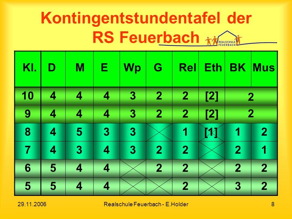 29.11.2006Realschule Feuerbach - E.Holder9 Kontingentstundentafel der RS Feuerbach BioPhCh NWA 1042ITG 921,5 3 BORS ITG 832223 WVR ITG 73331SEITG 63322TAITG 54321 SpGesITGTOPPM EWG Kl.