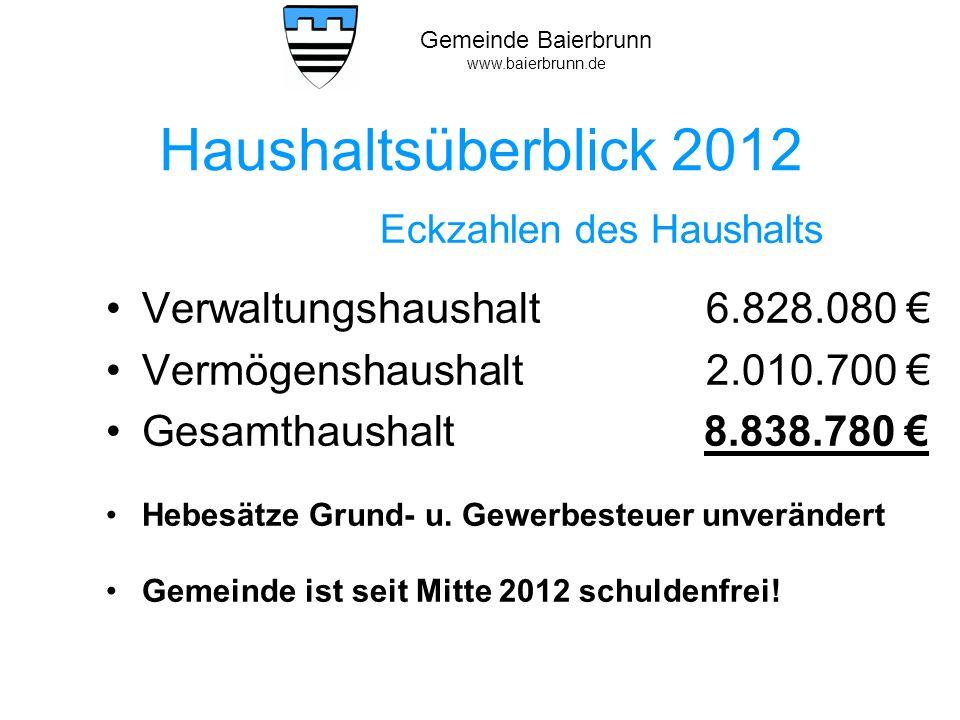 Gemeinde Baierbrunn www.baierbrunn.de Verwaltungshaushalt - die wichtigsten Einnahmen 2012 Grundsteuern 324.000 Gewerbesteuer2.300.000 Steuerbeteiligungen, Zuweisungen 2.227.000 Gebühren (Wasser, Kanal, Abfall) 701.000