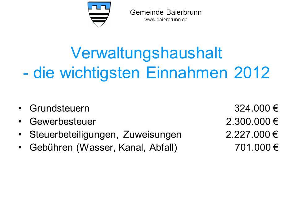 Gemeinde Baierbrunn www.baierbrunn.de Verwaltungshaushalt die wichtigsten Ausgaben 2012 Kreisumlage1.938.331 Gewerbesteuerumlage 800.000 Personalausgaben 1.282.150 Verwaltungs- und Betriebsausgaben 341.000 Zuweisungen und Zuschüsse 797.250