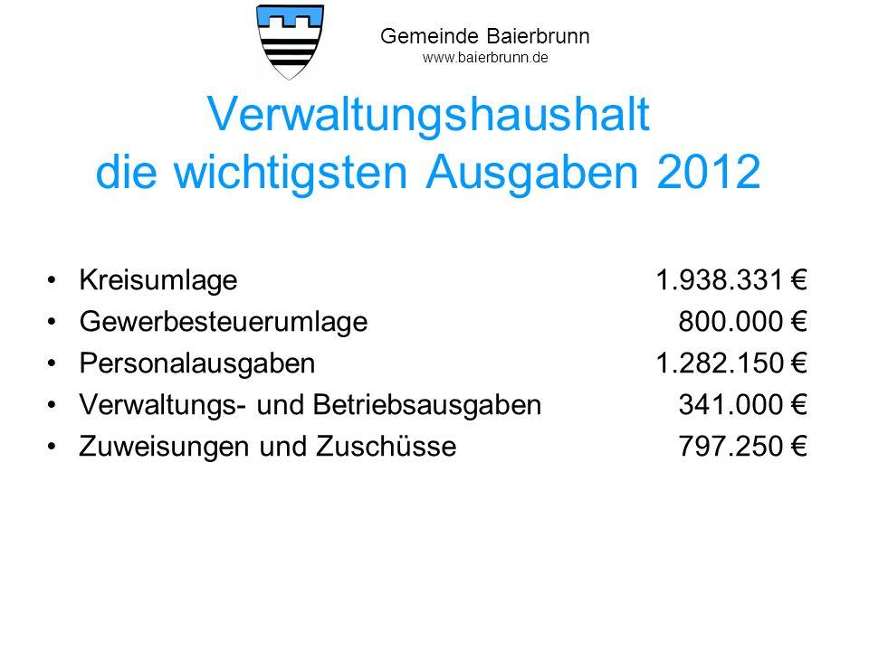 Gemeinde Baierbrunn www.baierbrunn.de Investitionen Neubeschaffung eines Bauhoffahrzeuges für 25.000 Erwerb von beweglichem Vermögen